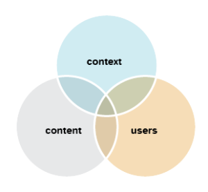 3 circles overlapping each other, 1st circle has the word context, 2nd circle has the word content and 3rd has the word users on it