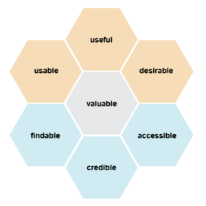7 hexagons joined together, each hexagon has a different word on it. Words are useful, usable, desirable, valuable, findable, credible, accessible