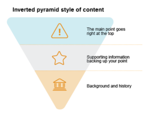 Inverted pyramid with 3 levels. Top level has exclamation icon with text of The main point goes right at the top. Middle level of pyramid has a star icon and with text of Supporting information backing up your point. Bottom level of pyramid, has a building icon and text with Background and history