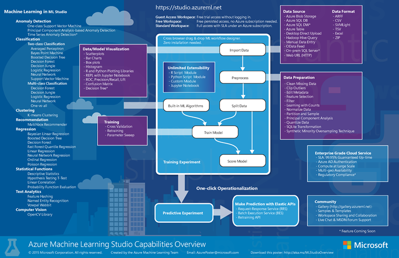 Overview of Azure Machine Learning Studio capabilities